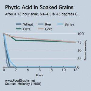 Soaked-grains